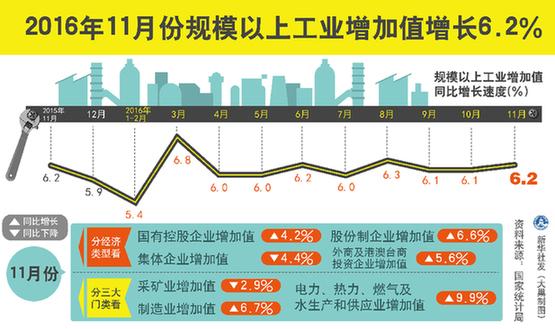 中国11月多项经济数据呈稳健走势(图)