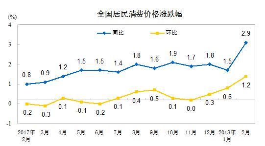 统计局:2月份居民消费价格同比上涨2.9%