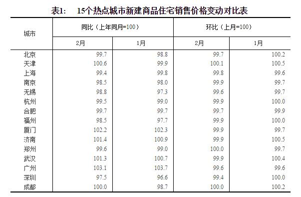 统计局:2月份商品住宅销售价格延续总体稳定态势