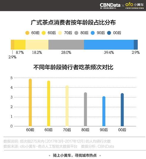 """ofo发布全国五城""""网红餐厅""""报告 骑行数据助推餐饮业升级-领骑网"""