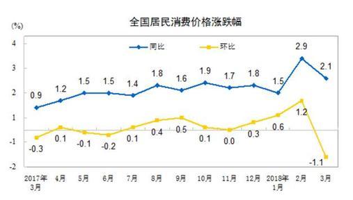 统计局:3月份居民消费价格同比上涨2.1%