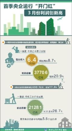央企首季开门红 3月利润创新高
