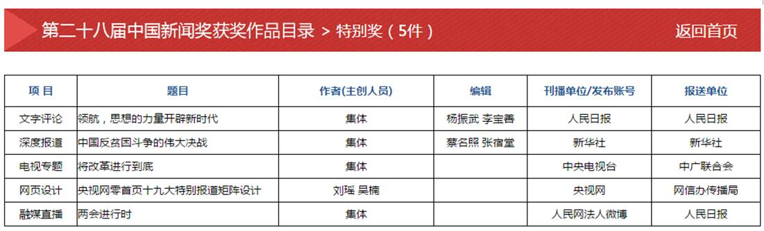 最新!中国新闻奖评选结果揭晓,经济参考报作