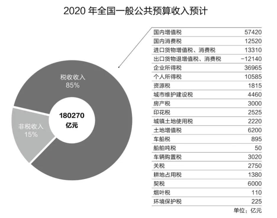 """数说""""国家账本""""丨2020年,钱将这么花……"""
