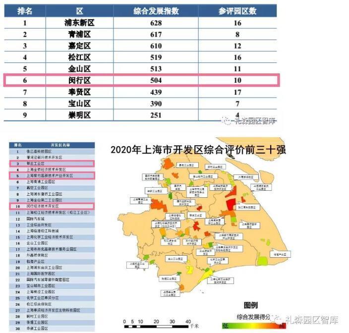 上海市开发区综合评价出炉,前10