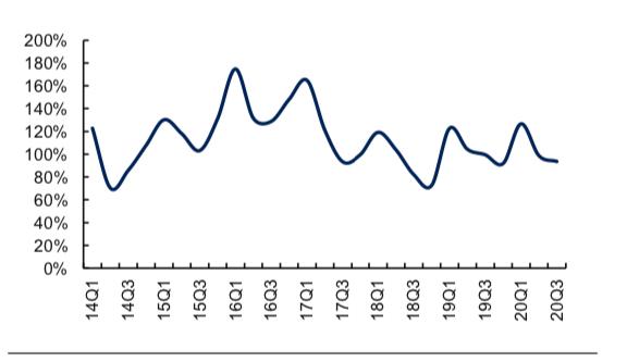 房地产行业销售端表现持续超预期 基本面迅速回暖