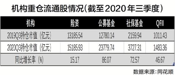 长期资金加速入市夯实A股向好基础 明年增量资金规模或超万亿