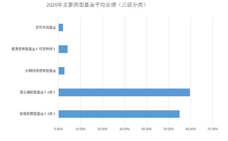 """基民""""跑赢""""股民 主动权益类基金平均收益超54%"""
