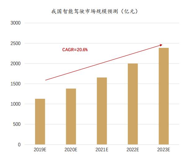 国内外智能电动车企业2020年股价表现亮眼 智能网联市场空间广阔