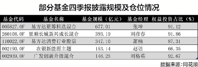 基金四季报密集披露 基金经理调仓换股差异明显