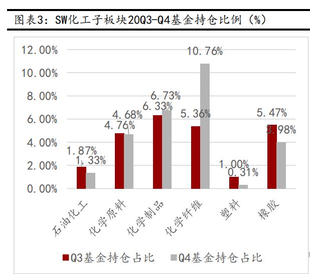 化工板块的活跃度显著提升 多股股价屡创新高