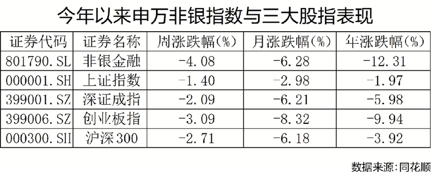 非银金融板块迎深幅回调 年内跌幅高达12.31%