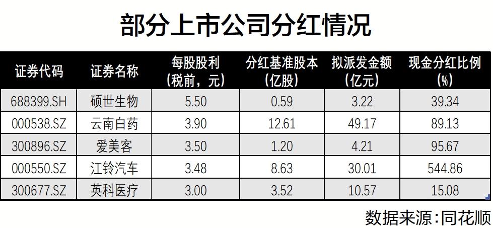 """651家上市公司拟派发""""红包""""超4700亿 部分""""大手笔分红""""存隐忧"""