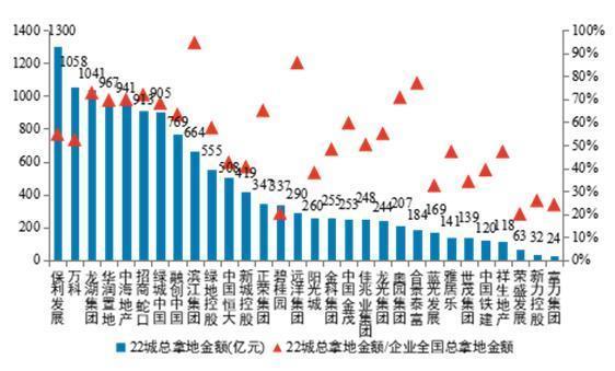 北京千亿供地计划确定 房企资金迎大考