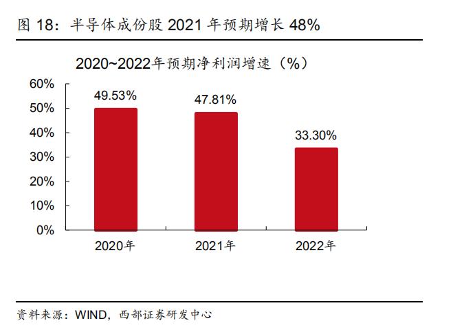 半导体厂商一季度业绩向好 国产替代进程加速