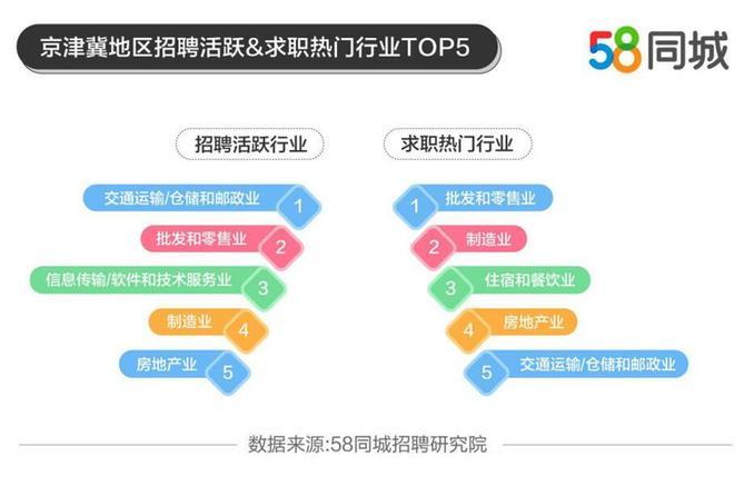 北京招聘求职活跃度高 批发和零售业求职需求大