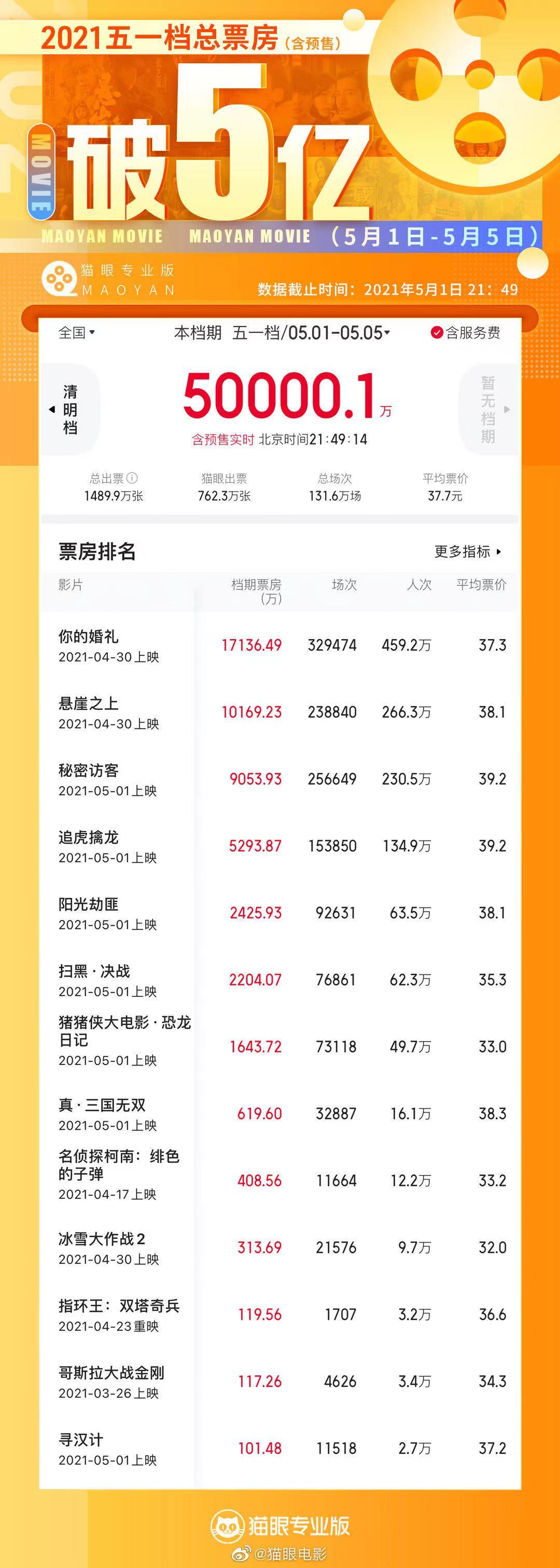 """""""五一档""""全国电影总票房(含预售)突破5亿元大关"""