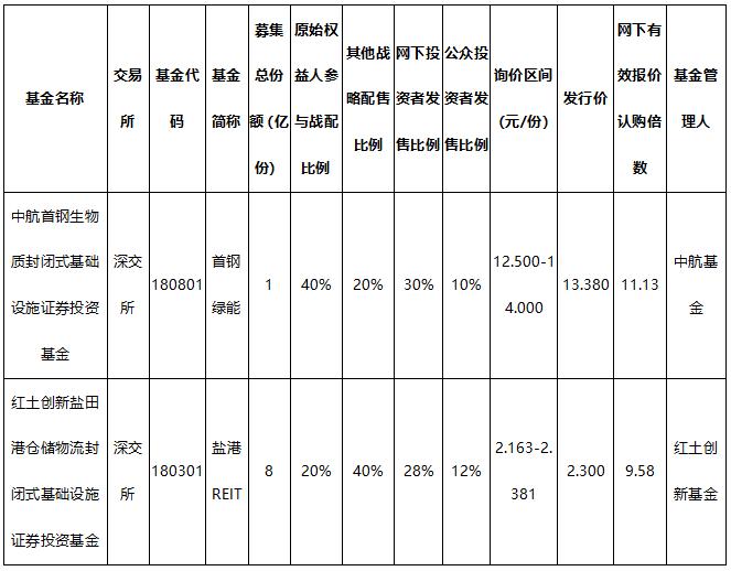 深交所两只首批公募REITs基金公布最终发行价格 机构投资者积极性颇高
