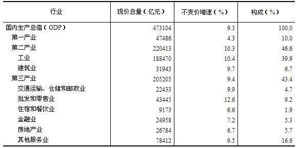2011年中国gdp总量_中国gdp总量历年排名_2010年世界各国gdp